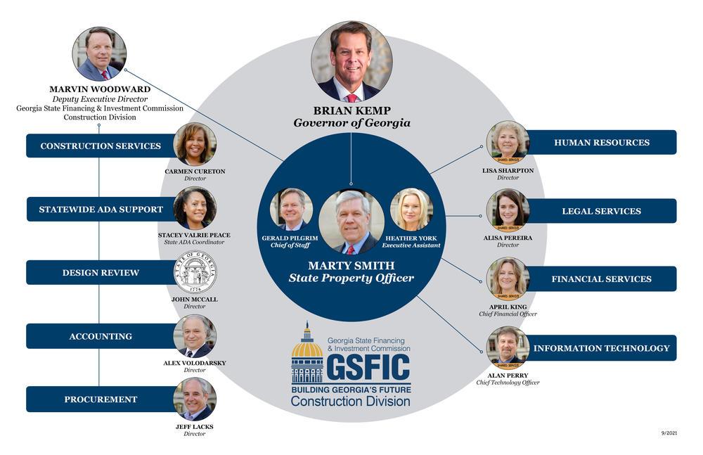 GSFIC Org Chart