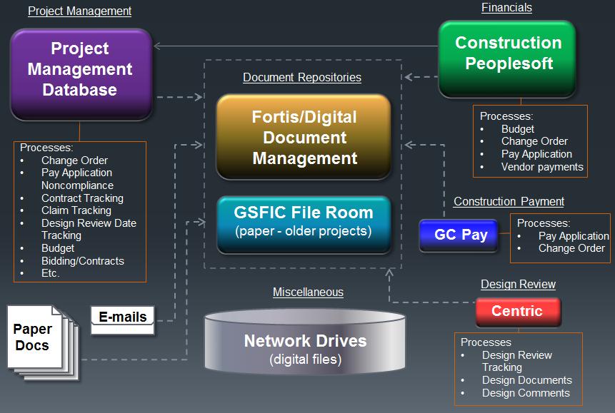 Graphic of original E-Builder process