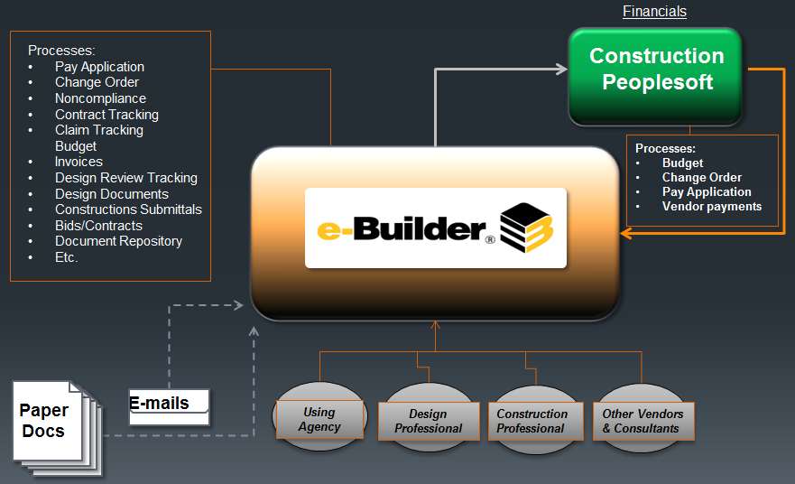 Graphic of new efficient E-Builder process