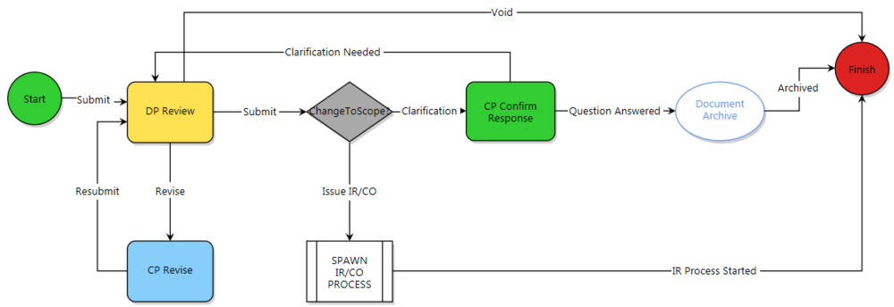 Graphic of RFI process in E-Builder