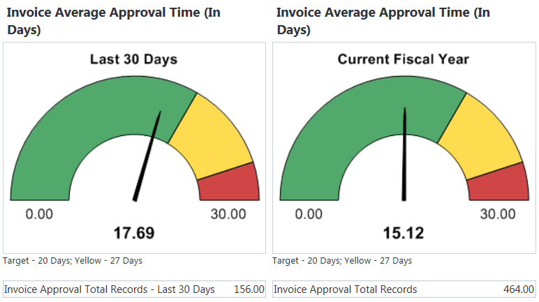 Graphic of Invoice Approval Process in E-Builder